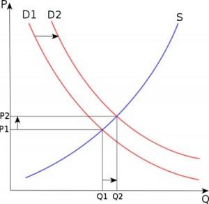 Grafica de oferta y demanda